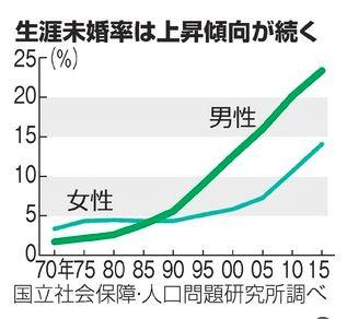 50代の男性の生涯未婚率